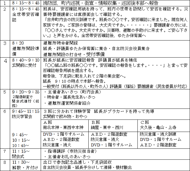 防災訓練日程 - 古井町内会 2015.9.27