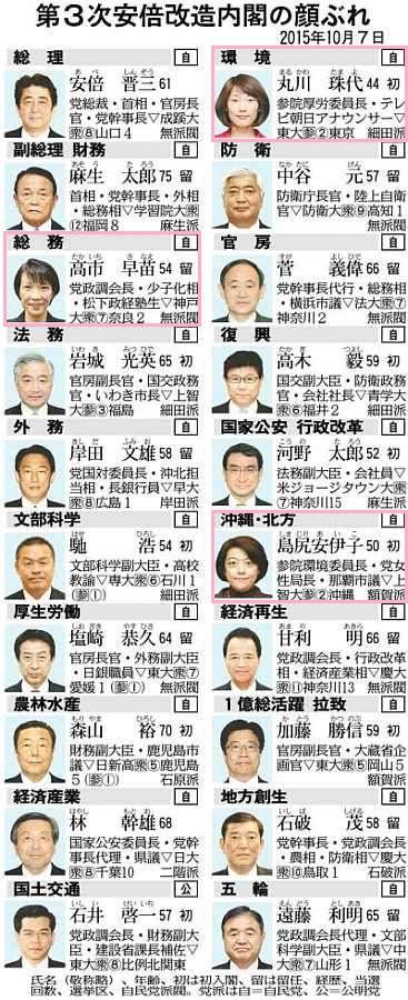 第3次安倍改造内閣 - 2015.10.7 (ちゅうにち)