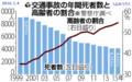 交通事故の年間死者数と高令者のわりあい - よみうり 2016.1.4