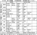 2015年度古井町福祉委員会名簿