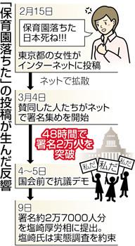 「保育園おちた」の反響 - ちゅうにち 2016.3.10