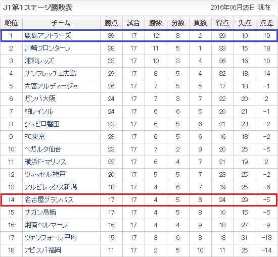 2016年J1リーグ第1ステージ勝敗表 - さんすぽ 2016.6.25