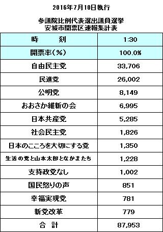 2016.7.10 参院選比例代表あんじょうし開票区結果