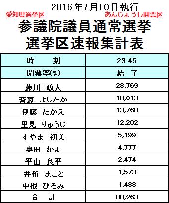 2016.7.10 参院選愛知県選挙区あんじょうし開票区結果