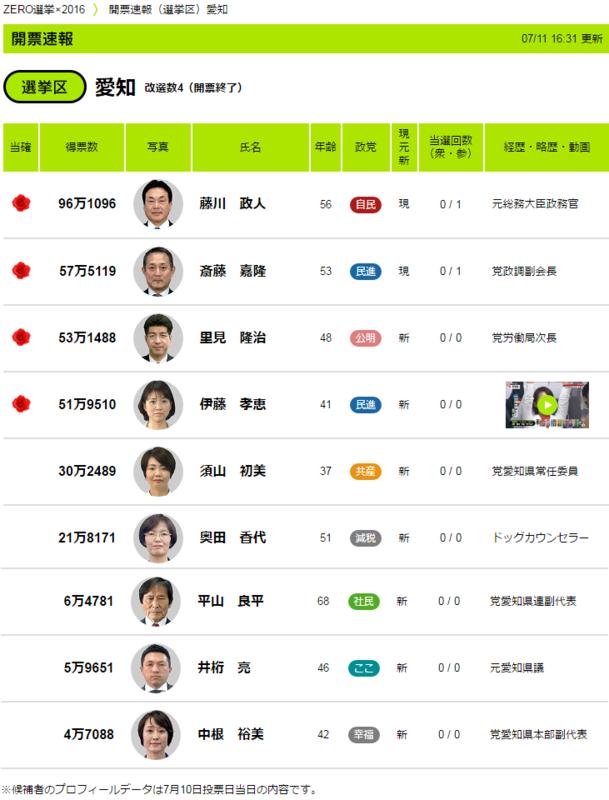 2016.7.10 参院選愛知県選挙区結果