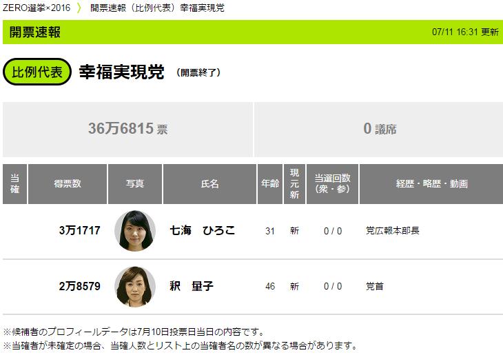 2016.7.10 参院選比例代表幸福実現党結果