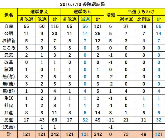 2016.7.10 参院選結果