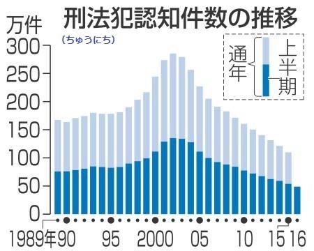 全国の刑法犯認知件数の推移(ちゅうにち)