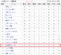 サッカーJ1リーグ - 2016年度后期順位(14節まで)