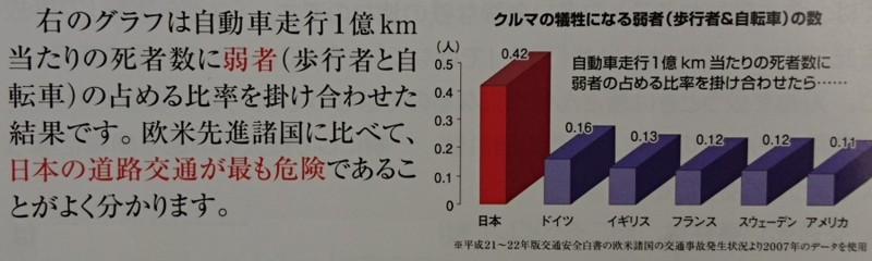 2016.11.9 交通死被害者の会 (1-1) 交通弱者死亡わりあい 900-270