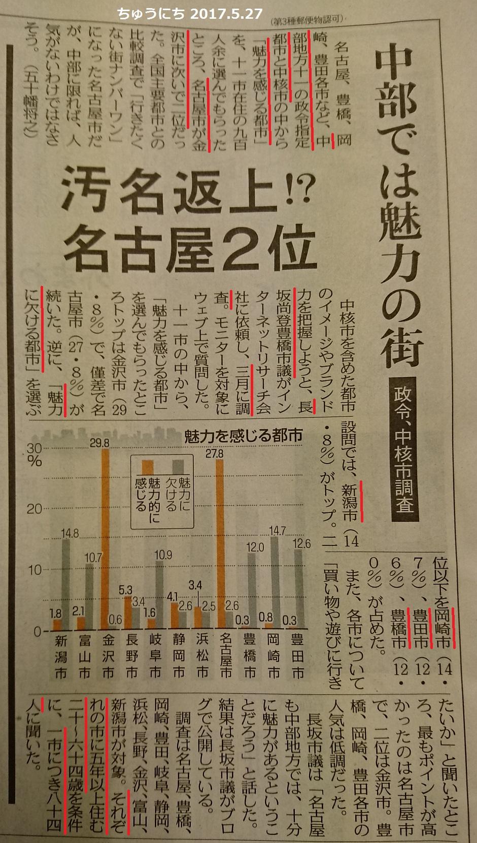 名古屋が魅力ある都市、中部2位 - ちゅうにち 2017.5.27