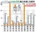 中部11市魅力をかんじる都市 - 2017年3月調査(長坂尚登豊橋市議)
