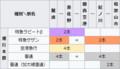 南海本線の日中の1時間ごとの運行本数(ヰキペディア)