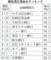 顧客満足度順位(三大都市圏)(にっけい)