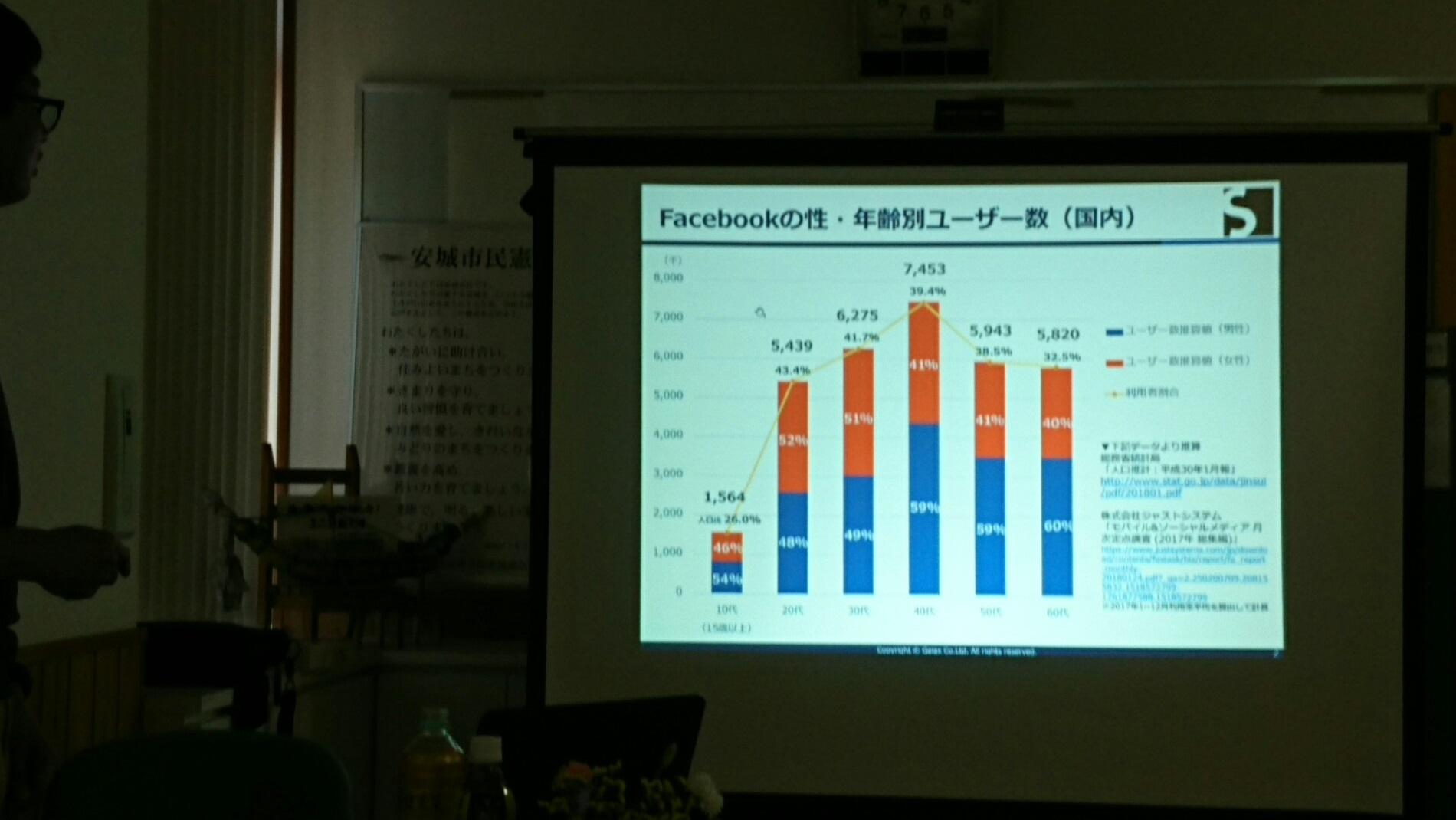 2018.5.19 わくわくセンター - フェースブック講座 (1) フェースブック 1900-1070