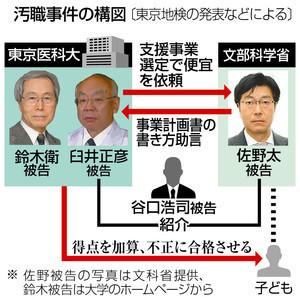 文部科学省汚職事件の構図(東京新聞 2018.7.25)
