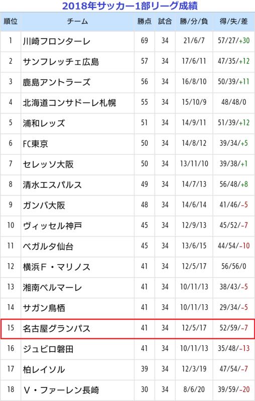 2018.12.1 2018年サッカー1部リーグ成績 1080-1700