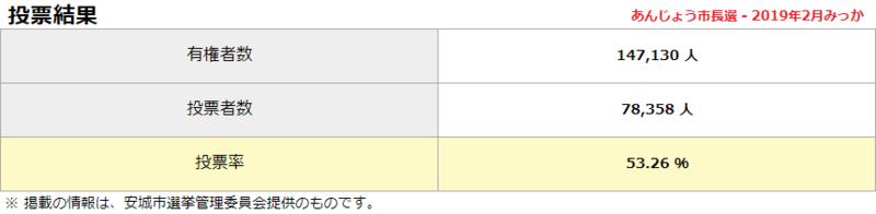 2019.2.3 あんじょう市長選 - 投票結果 859-210