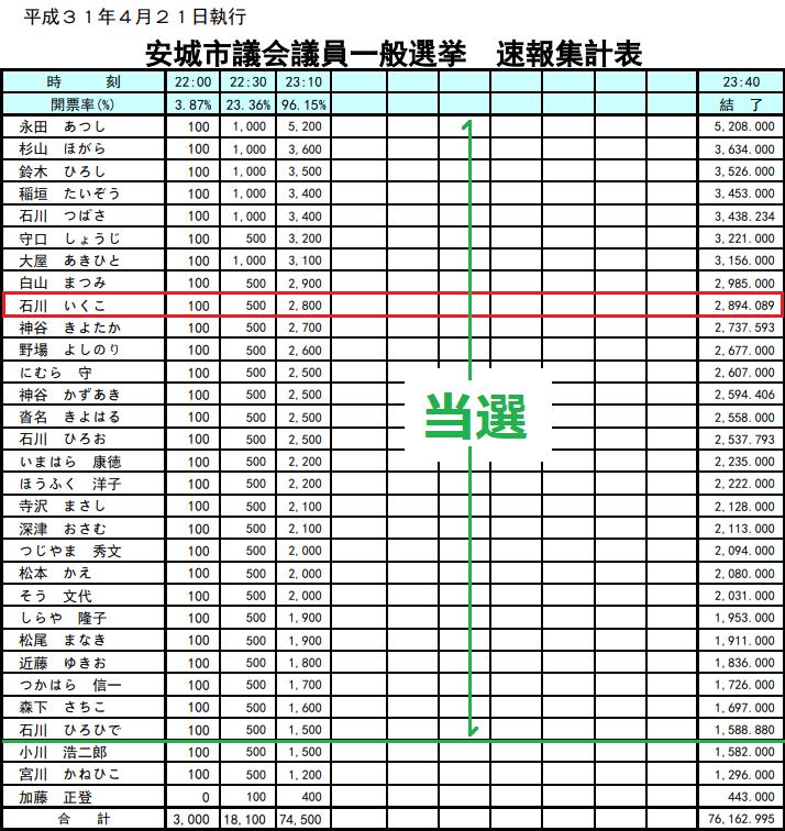 2019.4.21 あんじょう市議選結果 714-756