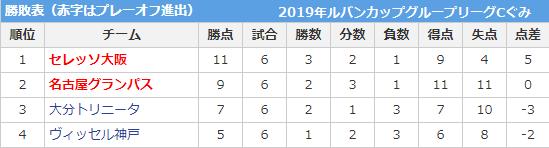 2019年ルバンカップグループリーグCぐみ勝敗表