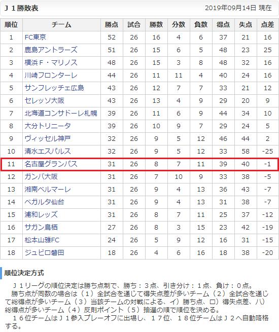 J1勝敗表(さんすぽ) - 2019年9月じゅうよっか現在 550-655