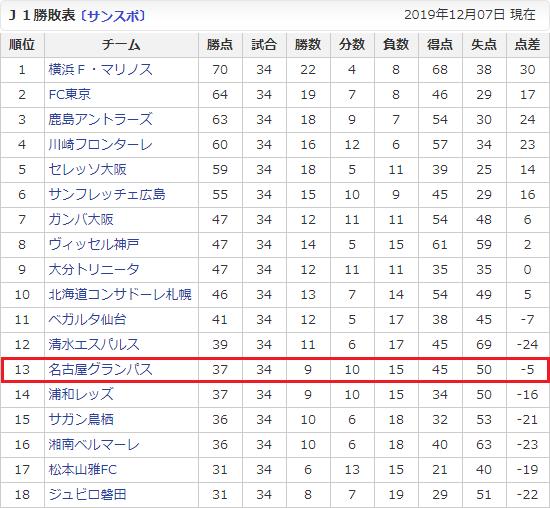 2019年J1リーグ勝敗表(さんすぽ) 550-508