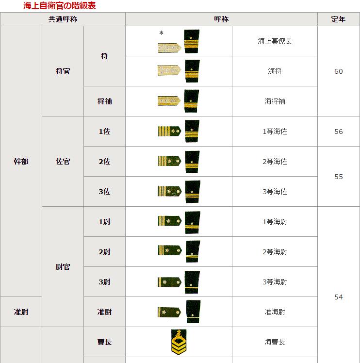 海上自衛官の階級表 742-748