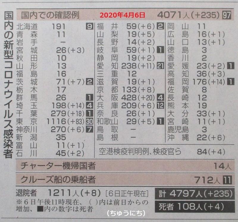 しんがたコロナウイルス感染者数 - 2020.4.6(ちゅうにち) 870-810