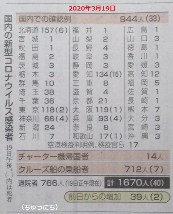 しんがたコロナウイルス感染者数 - 2020.3.19(ちゅうにち) 590-730