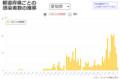 愛知県のしんがたコロナウイルス感染者数の推移(2020.4.12まで) 800-526