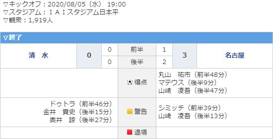 2020.8.5 ルバンカップ2節=グランパス 3 - 0 エスパルス (2) 550-280