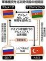軍事衝突をめぐる関係国の相関図(ちゅうにち) 483-635