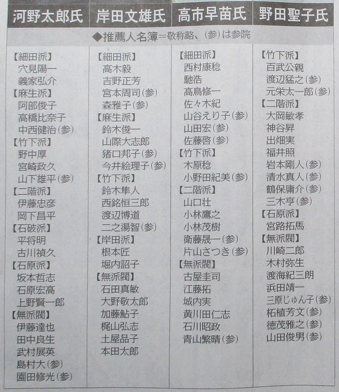2021.9.18 中日 - 自民総裁選4氏の推薦人 820-950