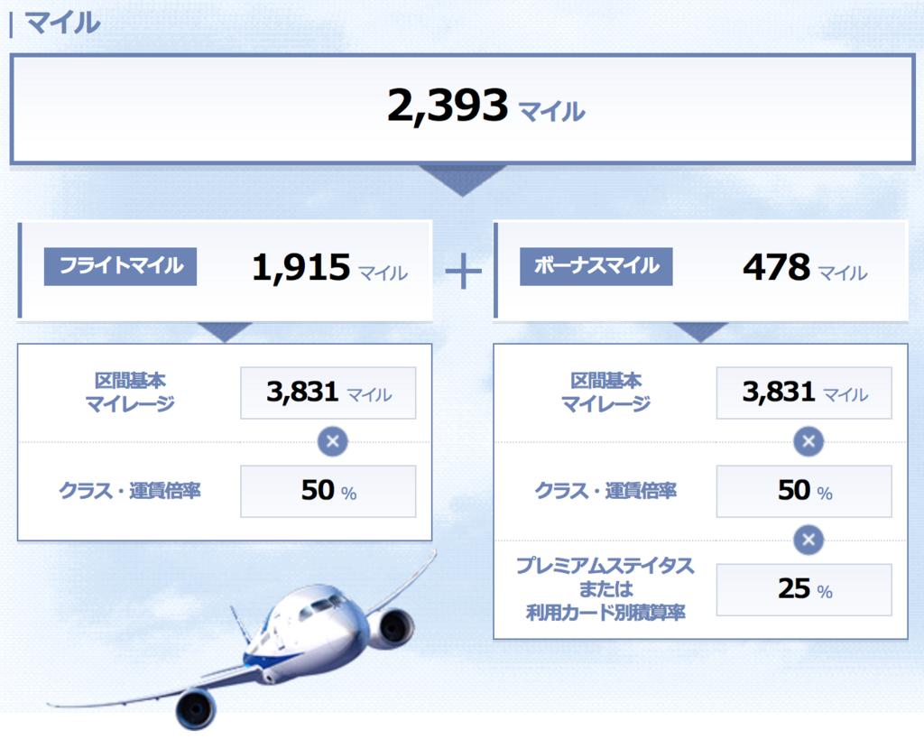 東京からホノルルで貯まるANAマイル数