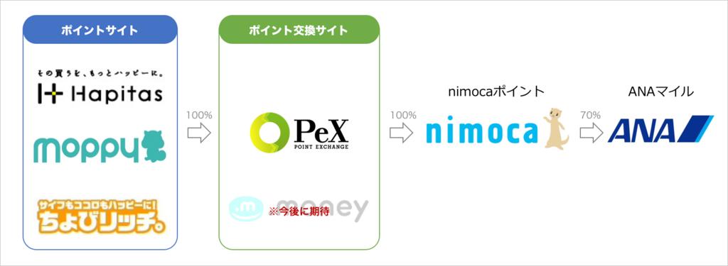 nimocaルートによるANAマイル交換