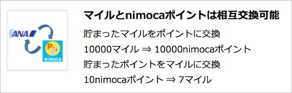 nimocaポイントとANAマイルのポイントの相互交換