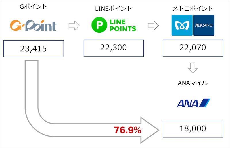 GポイントからLINEルートによるANAマイル交換