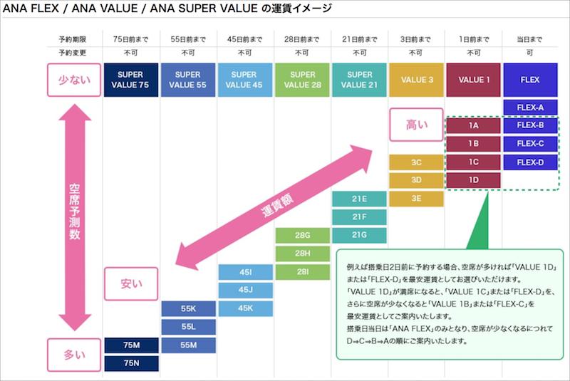 ANA FLEX / ANA VALUE / ANA SUPER VALUE の運賃イメージ