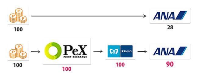直接交換とpex経由でのレートの違い