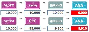 ポイ探・ドットマネーとpexの手数料の比較