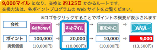 anaマイルネットマイルルートの交換推移
