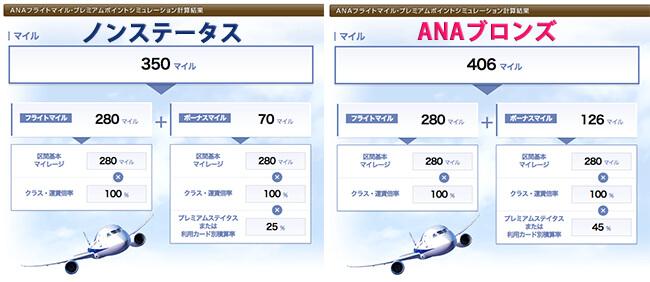 anaブロンズとノンステータスの比較