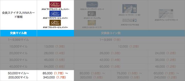 anaプレミアムメンバー・マイルのskyコイン交換が最大1.7倍
