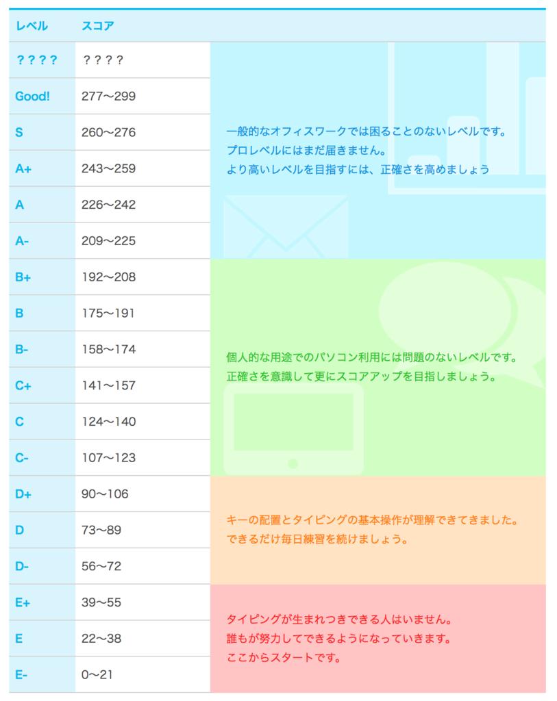 f:id:uruoikun:20170107203226p:plain