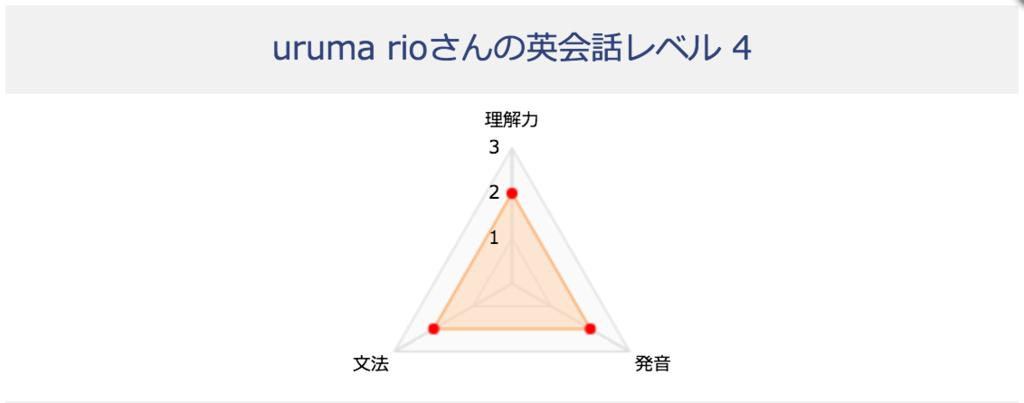 f:id:uruoikun:20170420150241p:plain