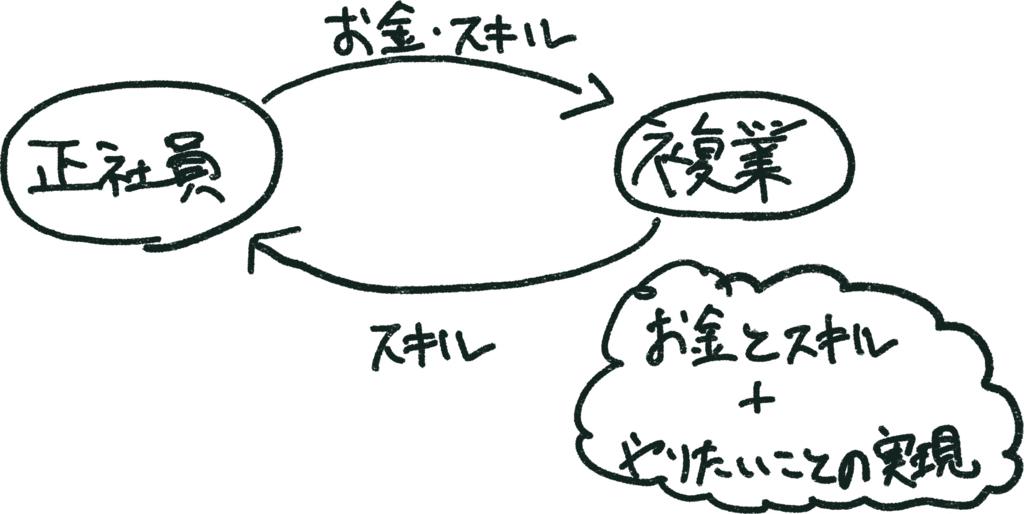 f:id:uruoikun:20170624184014j:plain