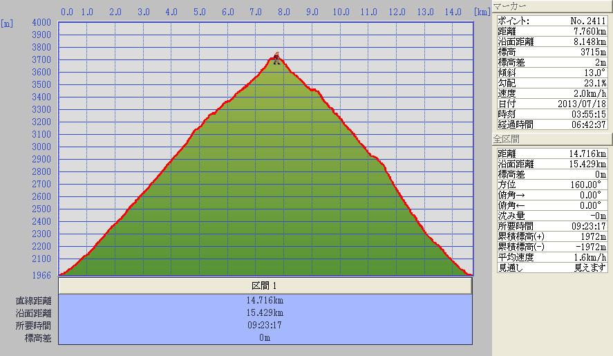 須走口標高グラフ