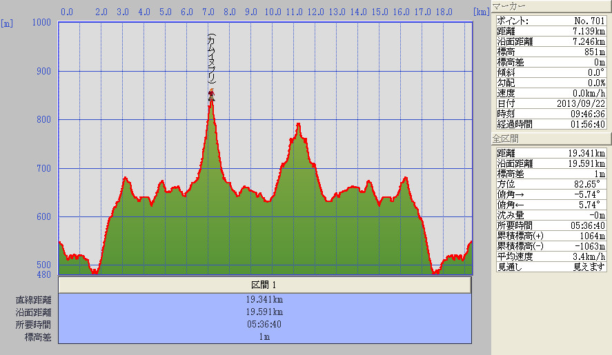 標高グラフ