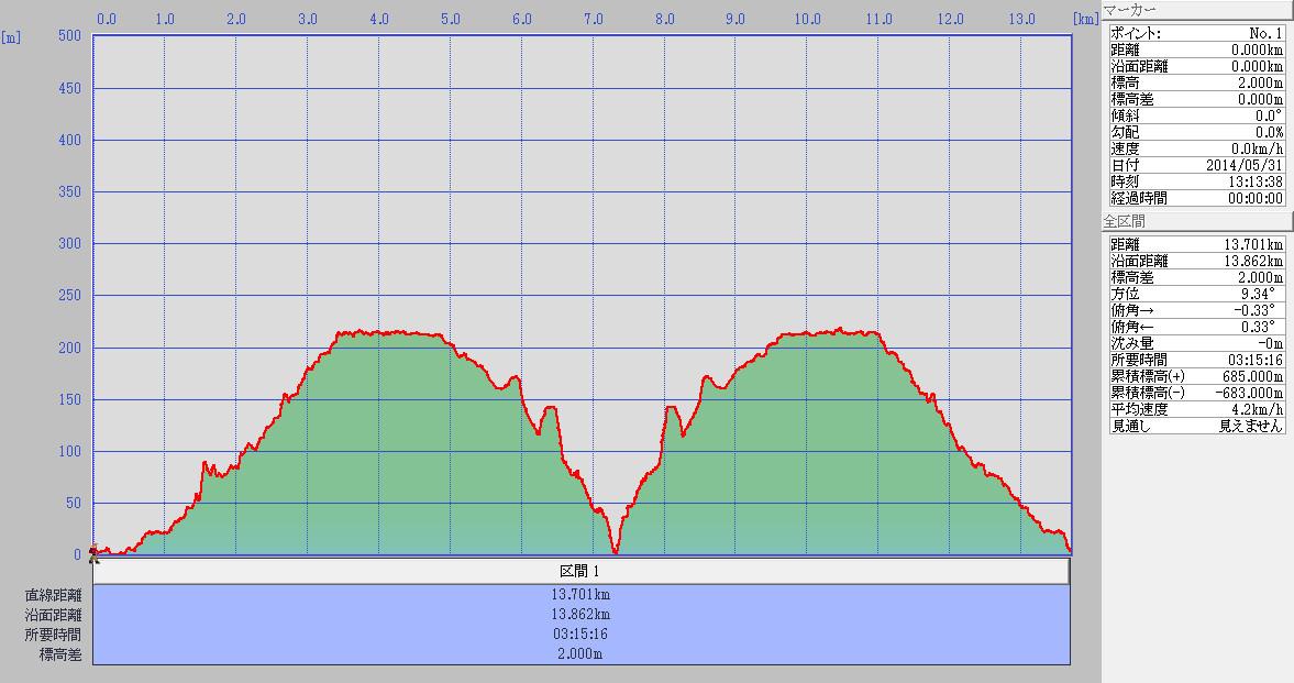1日目標高グラフ