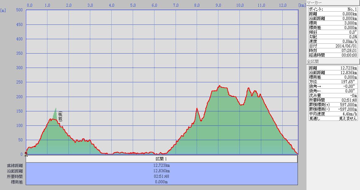 2日目標高グラフ